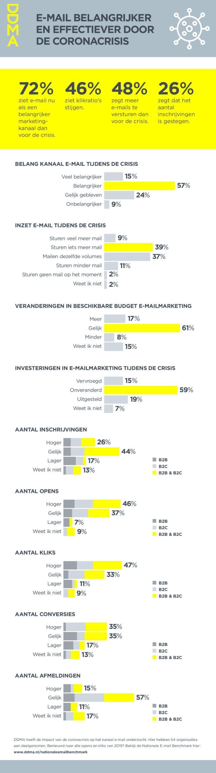 infographic e-mail tijdens Coronacrisis