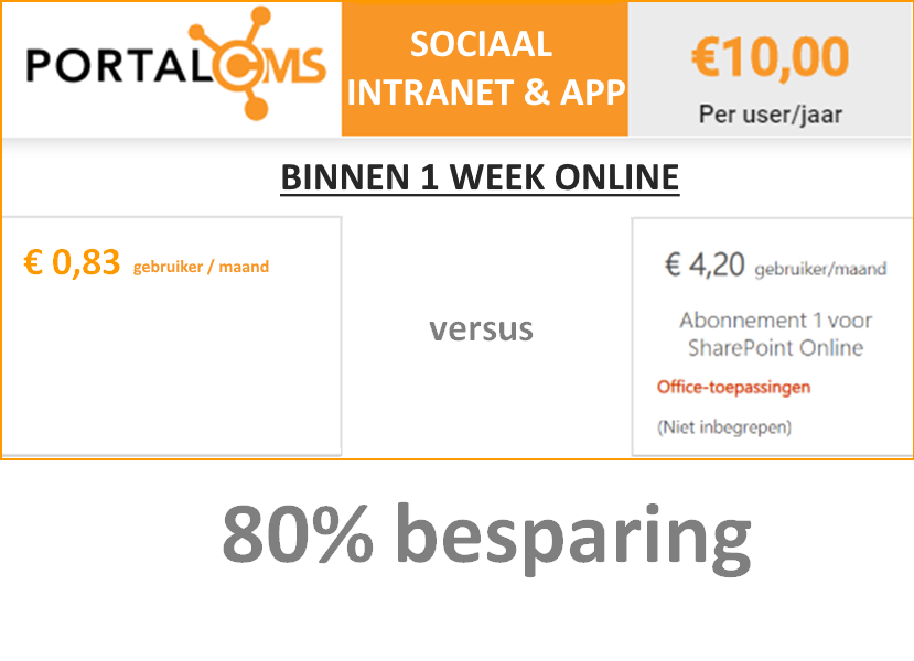 Met PortalCMS 80 procent besparing t.o.v. Sharepoint