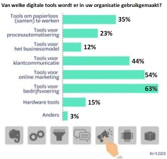 Digitaliseringtools waarin is geïnvesteerd in de afgelopen 2 jaar