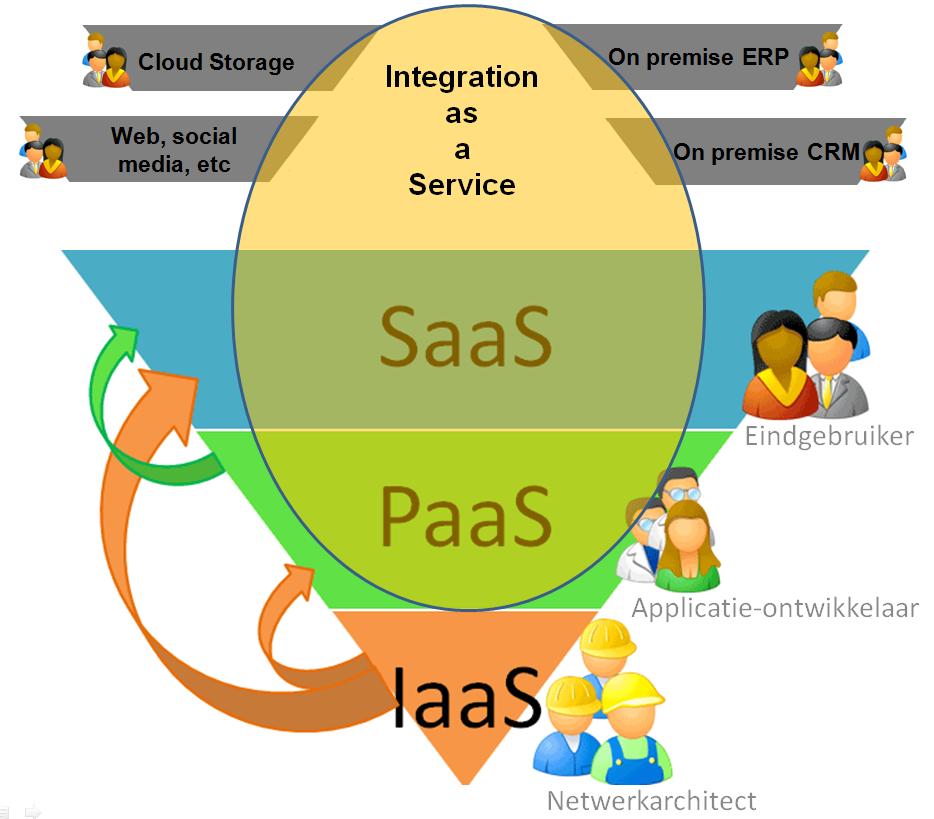 Integration as a Service door i-Concept