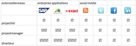 Social Media integratie in Corporate Portals met SAP, CRM 4.0 en Exact Globe